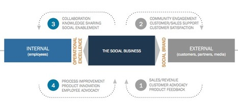 Social business must deliver value to all stakeholders | Influenced | Scoop.it