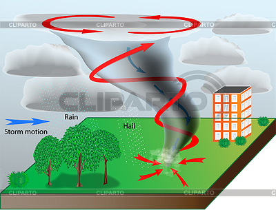 Brilliant Tornado Diagram For Kids Diagram Schematic Showing The Electrical Wiring Digital Resources Indicompassionincorg
