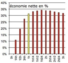Pierre Paper On ...: Quelle durée optimale de sport par semaine ? | Pierre Paperon | Scoop.it
