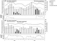 ScienceDirect.com - Agricultural Water Management - Genotypic trade-offs between water productivity and weed competition under the System of Rice Intensification in the Sahel | Rice origins and cultural history | Scoop.it