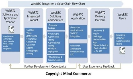 WebRTC and the Emerging Communications-Enabled Ecosystem   IMTC   Scoop.it