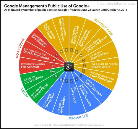 Google Plus: la scomparsa dei dinosauri | Web Marketing WinTrade | About Google+ | Scoop.it