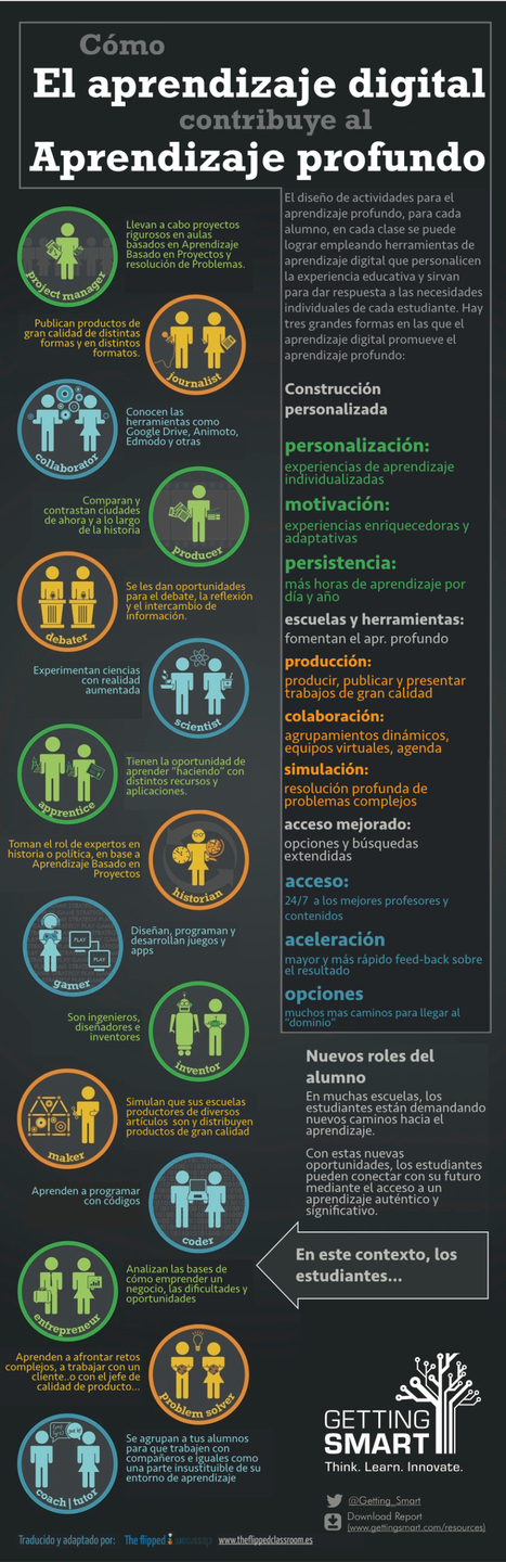 El aprendizaje digital ayuda al aprendizaje profundo #infografia #infographic #education | TICs y Formación | competencias educativas | Scoop.it