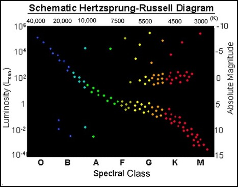 The main sequence is an area on the hertzsprung russell diagram that star life cycle vocabulary flashcards quizlet rh scoop it ccuart Images
