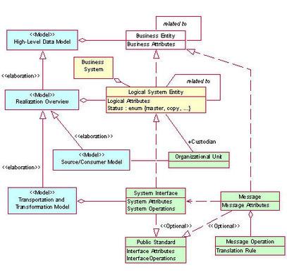 Modeling the enterprise data architecture | MYSQL | Scoop.it