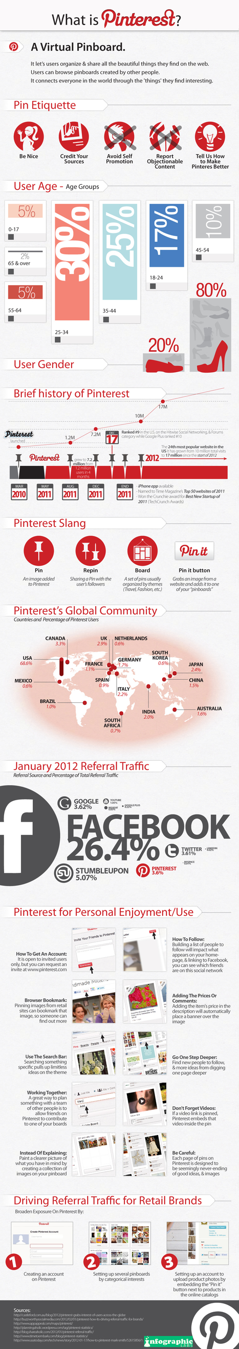 Pinterest – The Social Media Darling Of 2012: Infographic | Online Media Trends | Scoop.it
