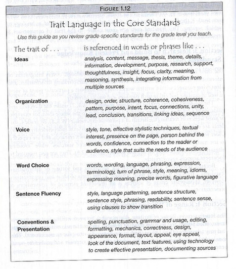 6-Traits Resources: 6-Traits and the Common Core | 6-Traits Resources | Scoop.it