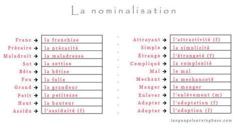 DELF B1 - B2 : La nominalisation en francais.   FLE en ligne   Scoop.it