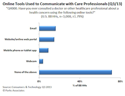 Almost 1M families used video consultations with physicians last year | changing healthcare | Scoop.it