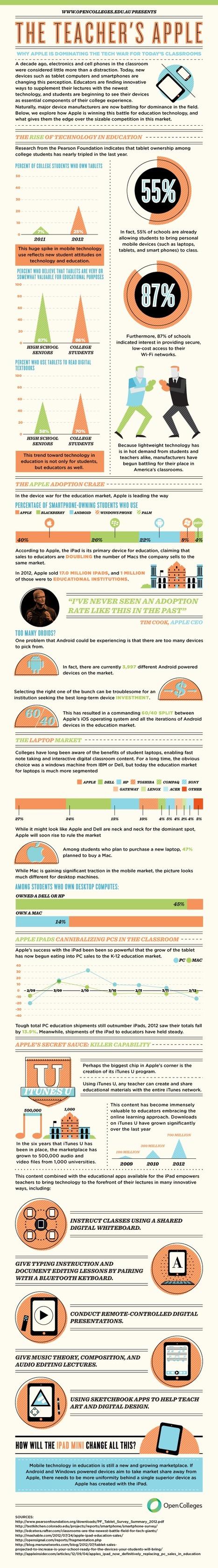 The Teacher's Apple [Infographic] | ENT | Scoop.it