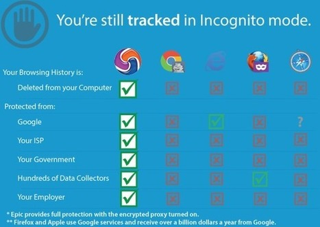 Epic Privacy Browser, a secure chromium-based web browser that protects your privacy online   Time to Learn   Scoop.it