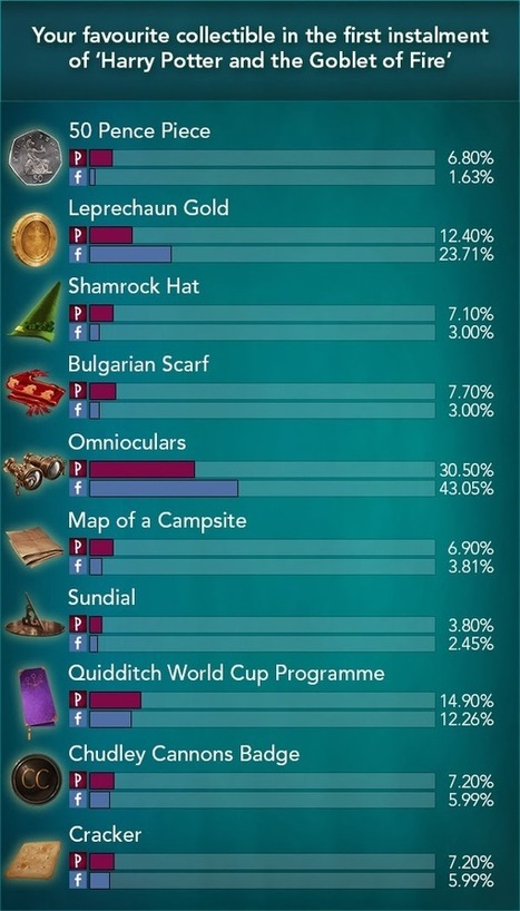 Pottermore Insider: Poll Results: Your favourite collectible in the first instalment of 'Harry Potter and the Goblet of Fire' | Pottermore | Scoop.it