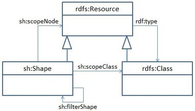 Shapes Constraint Language (SHACL) | Linked Data and Semantic Web | Scoop.it