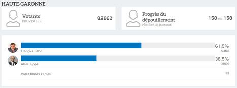 Haute-Garonne Résultat 2nd Tour Primaire Droite et Centre | Toulouse La Ville Rose | Scoop.it