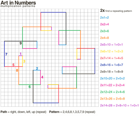WeAreTeachers: 10 Magical Math Puzzles   Differentiated Instruction   Scoop.it