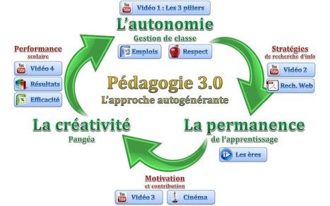 Tout sur la pédagogie 3.0 | Web_eLearning® | Scoop.it