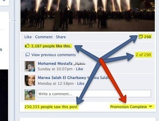 Facebook promoted posts: A complete guide   Smart Media Tips   Scoop.it