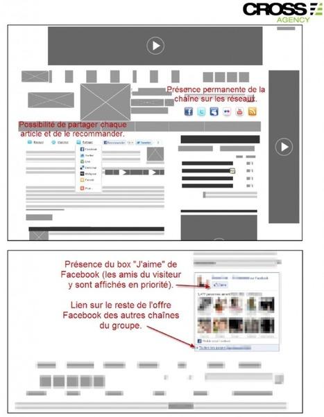 [Etude] Impact des médias sociaux (Twitter, Facebook) sur l'audience des médias traditionnels (TV, radio) » Le Blog du Personal Branding | Gouvernance web - Quelles stratégies web  ? | Scoop.it
