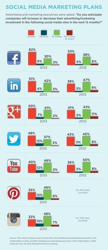 Les budgets publicitaires prévus pour le marketing social à la rentrée   TooClic.com   Going social   Scoop.it