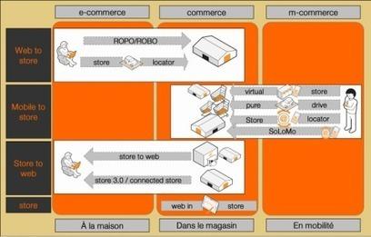 les 10 termes à connaître autour de la digitalisation des points de vente ! (Part 2)   Orange Business Services   Responsable Marketing Fidélisation   Scoop.it
