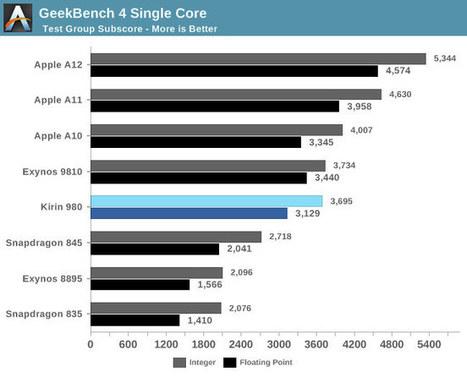 HiSilicon Kirin 980 Benchmarks Show Cortex A76'