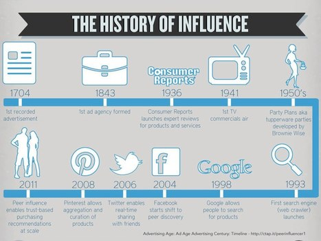 The History of Influence | Startup Marketing. | Scoop.it