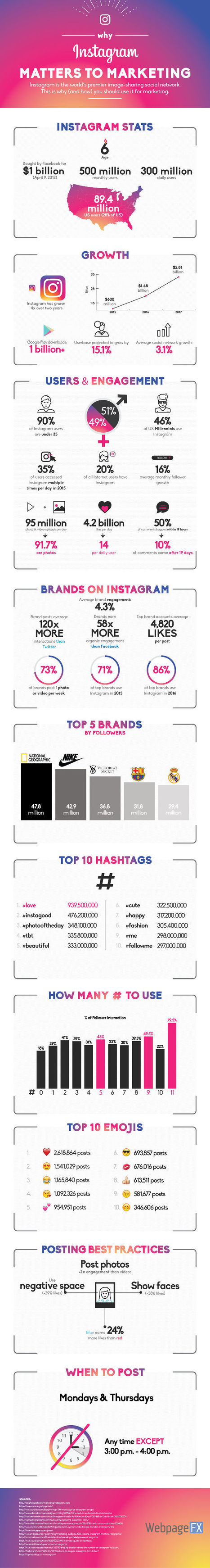 Why Instagram Matters to Marketing [Infographic] - Profs | The MarTech Digest | Scoop.it