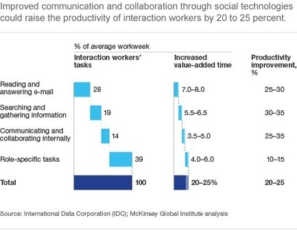 Social technologies can increase productivity with 25%, McKinsey | Employer Branding News | Scoop.it