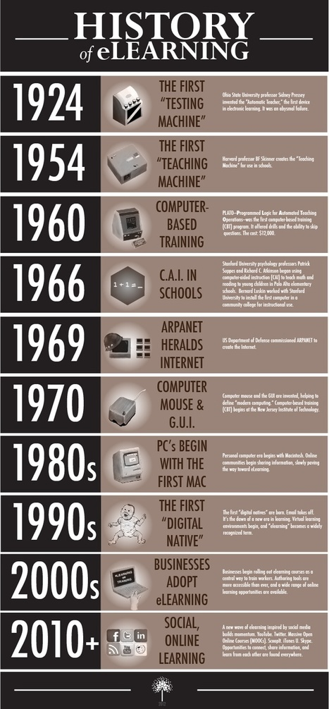 The History of eLearning (infographic) - EdTech Times | Education in the Cloud | Scoop.it