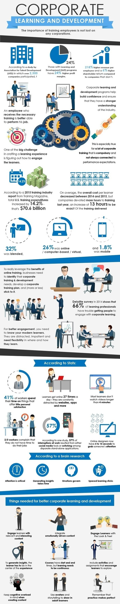 Corporate Learning and Development Infographic - e-Learning Infographics | Technologies pour la formation | Scoop.it