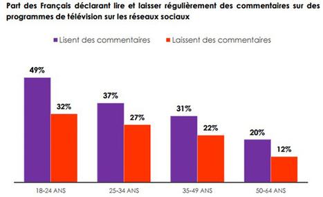 L'engagement en social TV est en baisse | My Social TV | Scoop.it