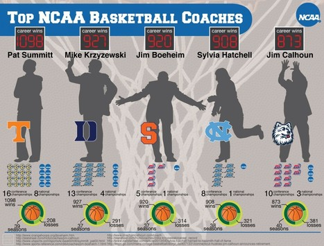 Top NCAA Basketball Coaches | Visual.ly | Inspirational Infographics | Scoop.it