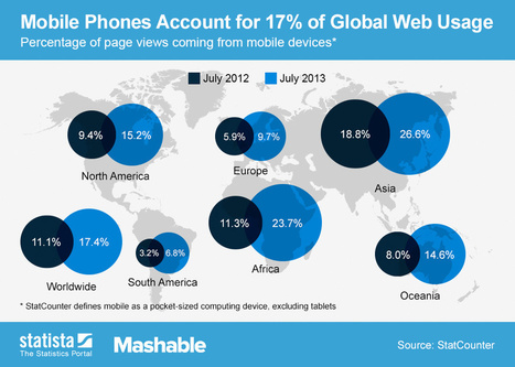 Within just four years the majority of web traffic will be mobile   Social Thinking   Scoop.it
