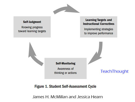 The Inconvenient Truth About Assessment | Tips and Hints | Scoop.it
