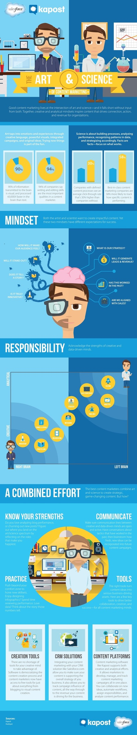 El arte y la ciencia del marketing de contenido [Infografía] | Gestión de contenidos | Scoop.it