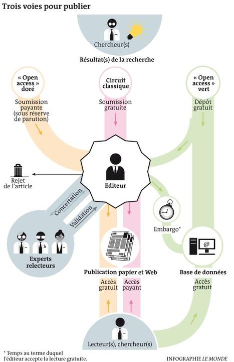Tout compte fait, à qui appartient le savoir ? | Open-Up Public Science! | Scoop.it