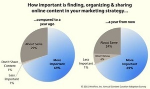 Content Curation Has Taken Center Stage as Marketing Strategy, per Study Results From HiveFire | Brand & Content Curation | Scoop.it