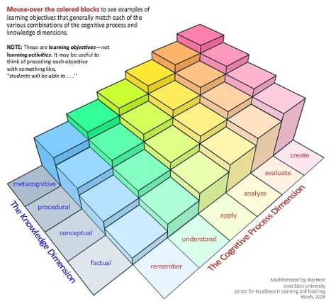 A Model of Learning Objectives | Bloom's Taxonomy Presented Visually | Scoop.it