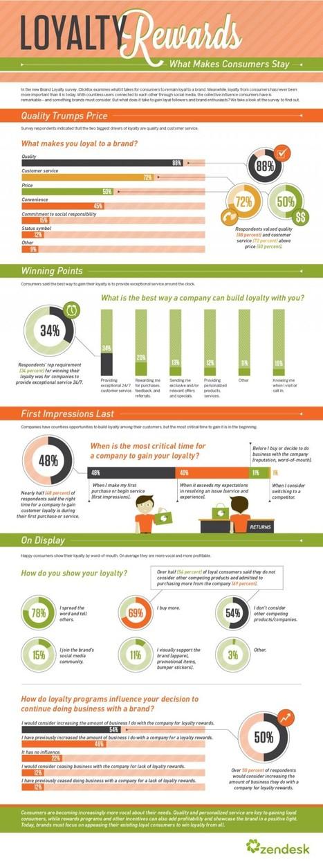 Infographic: Loyalty Rewards - Marketing Technology Blog   Beyond Marketing   Scoop.it