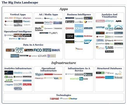 The Big Data Landscape   EEDSP   Scoop.it