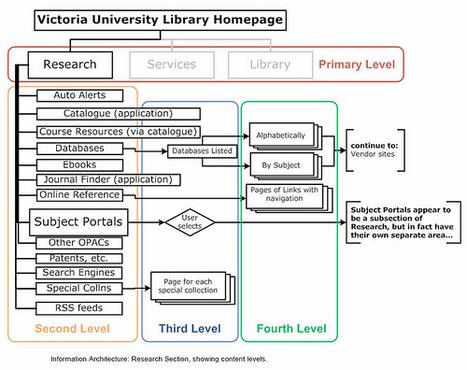 Complete Beginner's Guide to Information Architecture - UX Booth | UX Booth | All About IA | Scoop.it