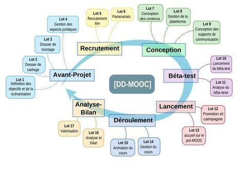 Monter son MOOC en 7 étapes   La révolution MOOC   La formation à distance en circonscription   Scoop.it
