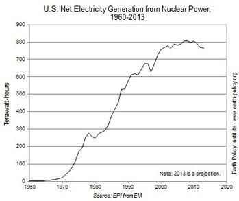 """U.S. Nuclear Power in Decline 