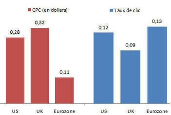 E-Pub : Facebook est moins cher mais moins performant que Google | Communication Romande | Scoop.it