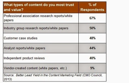 Third-party content is 4x to 7x more trusted than your own | Content Curation for NonProfits | Scoop.it