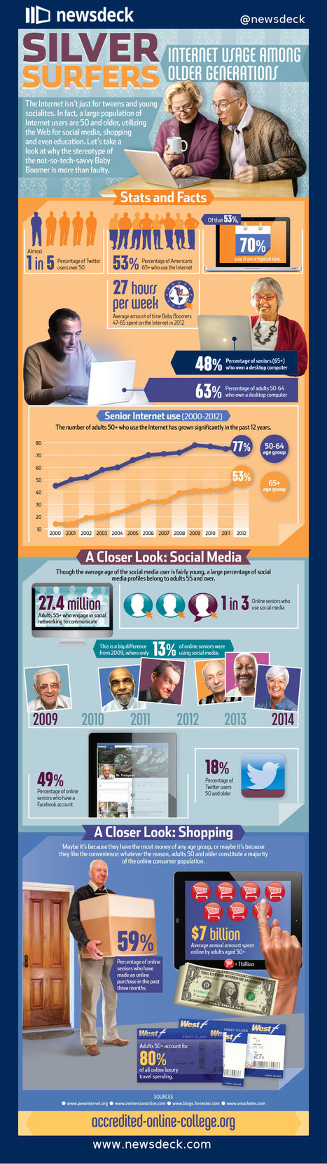 Silver surfers: how the older generation uses social media [INFOGRAPHIC] | Social Content Technology Curation by Newsdeck | Scoop.it