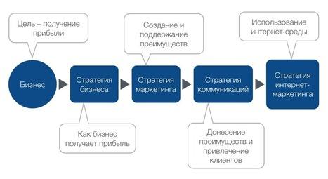 Подчиненность стратегии интернет-маркетинга | World of #SEO, #SMM, #ContentMarketing, #DigitalMarketing | Scoop.it