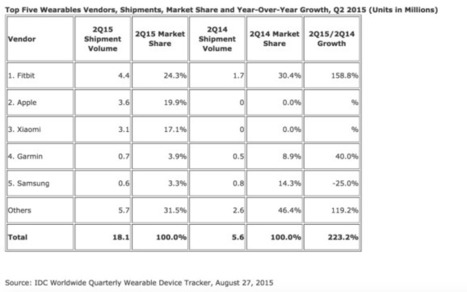 Apple Watch Not A Flop – Now #2 Wearable, Just Behind Fitbit | Apple in Business | Scoop.it