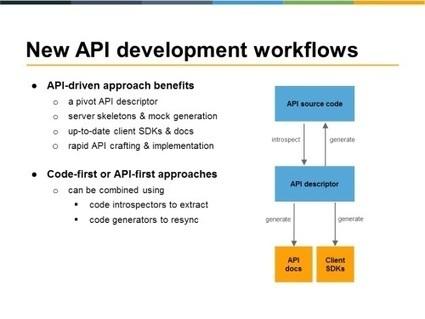 Les API dévorent le logiciel aux #APIdays | API | Scoop.it