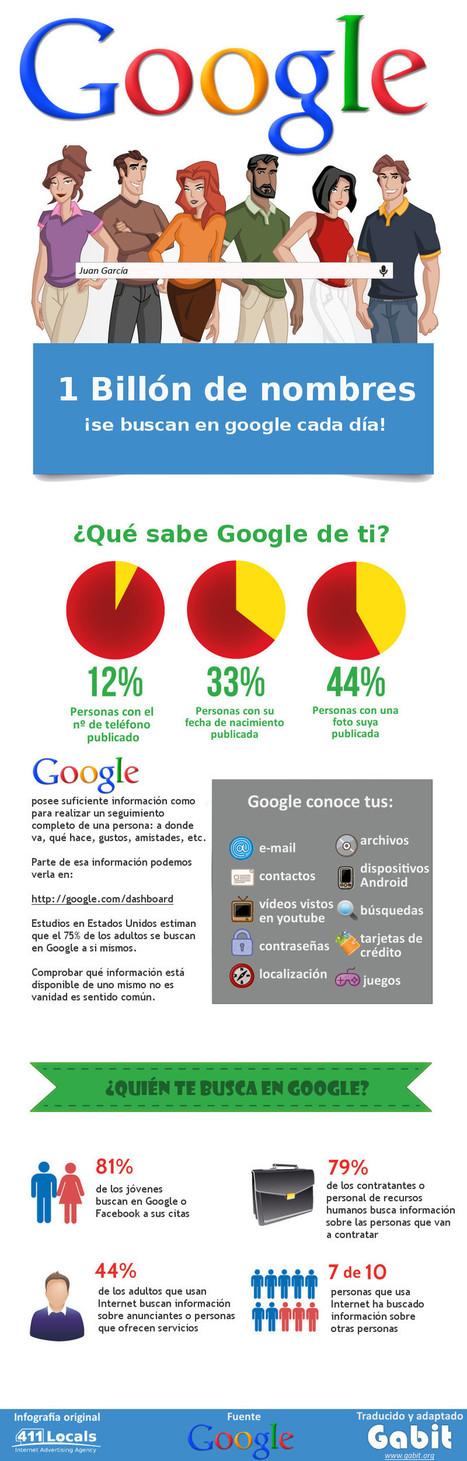 ¿Por qué debería buscarme a mi mismo en Google? (Infografía) | Gabit | Contactos sinápticos | Scoop.it